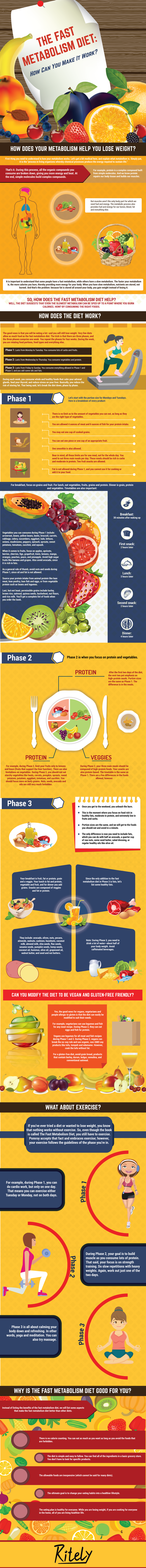 The Fast Metabolism Diet: How Can You Make It Work?
